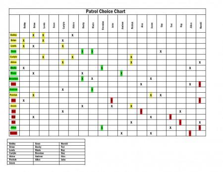 Patrol Choice Chart Scoutmastercgcom