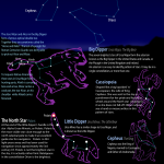 tour of circumpolar constellations