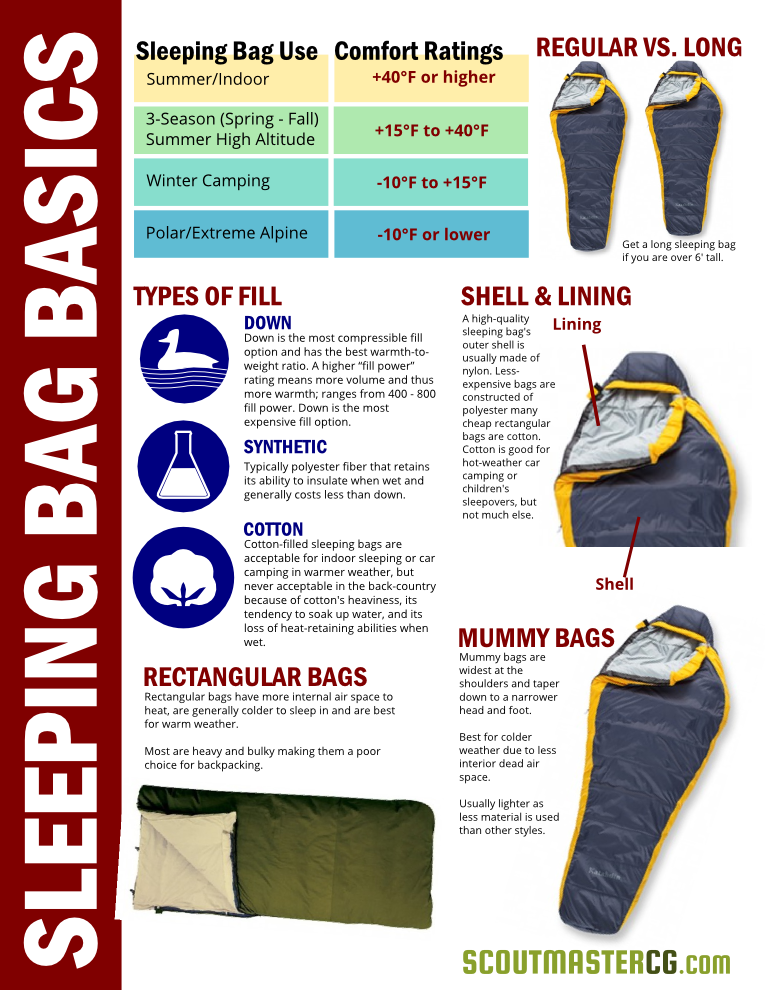 sleeping bags basics