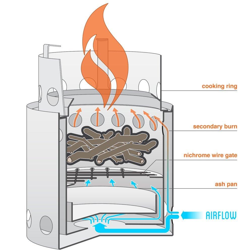 fire creation diagram solo stove campfire scoutmastercg com